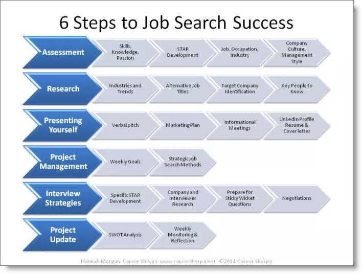 hannah_morgan_careersherpa_six_steps_strategy