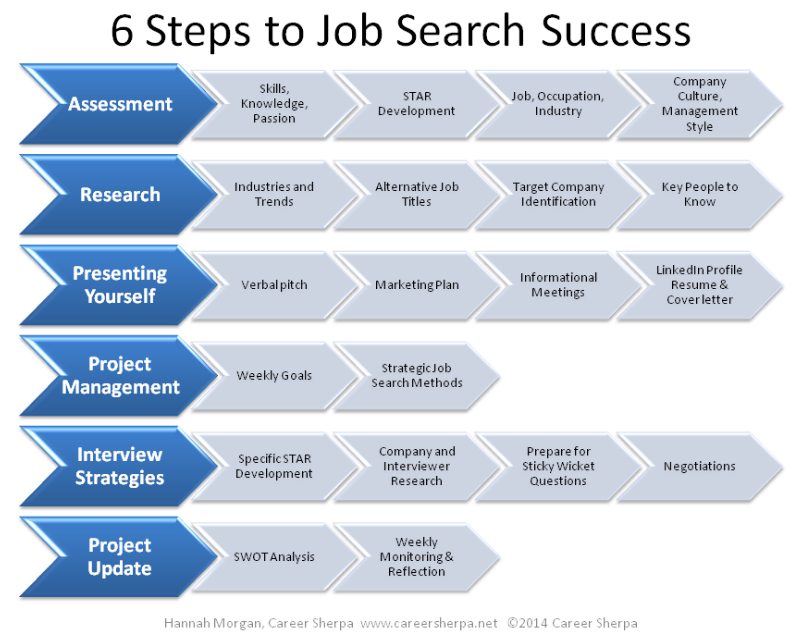 hannah_morgan_careersherpa_six_steps_strategy_2