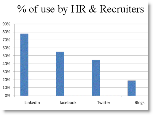 linkedin_hr_recruiters
