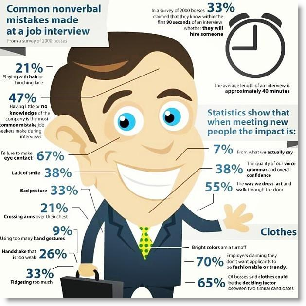 nonverbal-mistakes-job-interview
